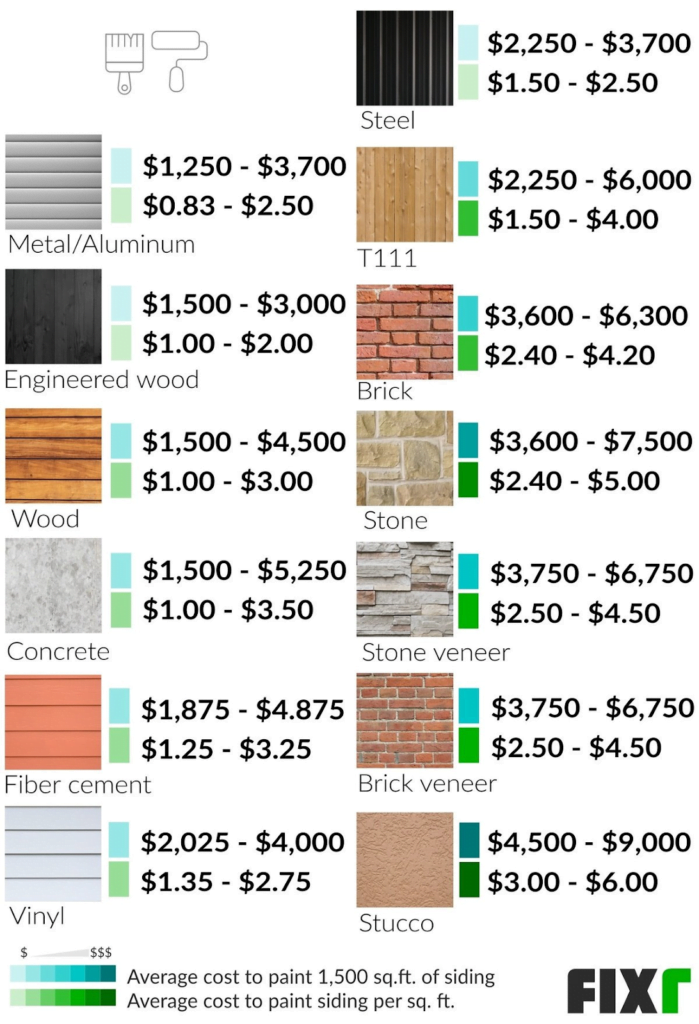 Cost of painting wood siding