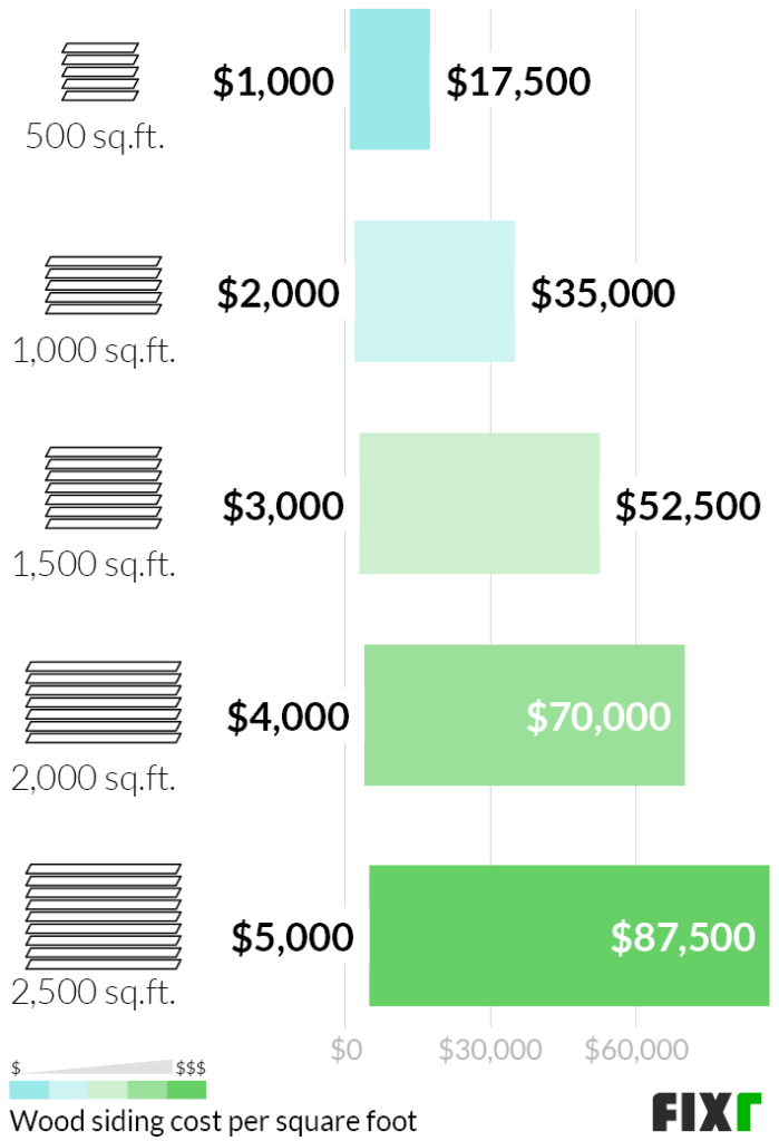 Cost of replacing wood siding
