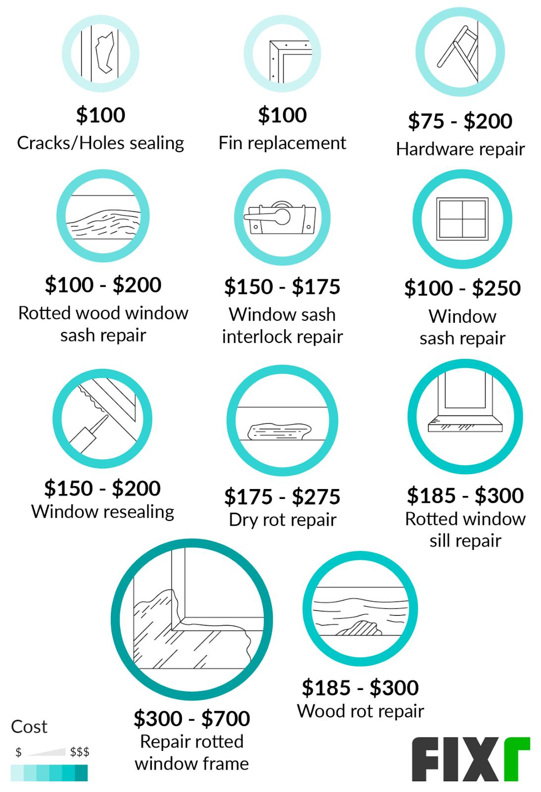 Cost to fix window sills