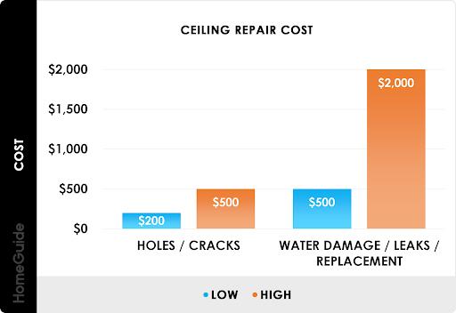 Cost of repairing ceilings