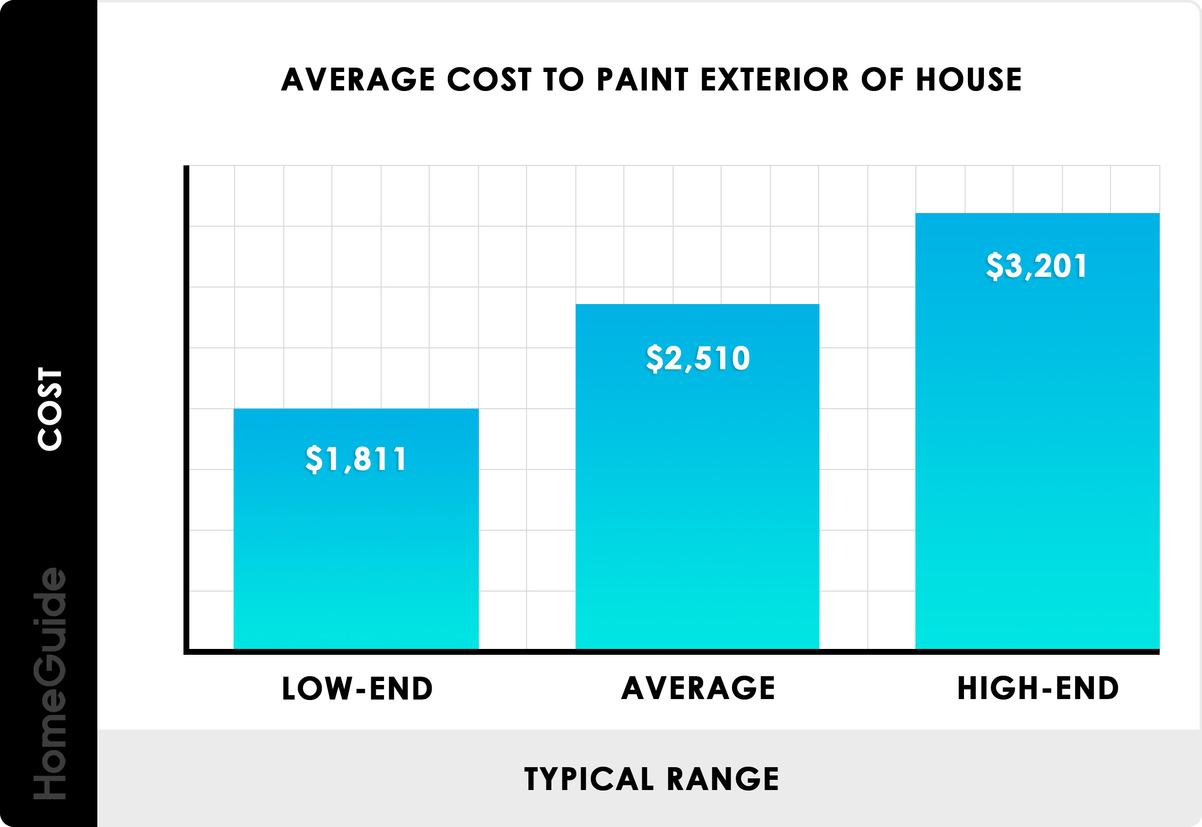 Average cost to paint house